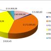 Fondos y proporciones Junio 2012-Mayo 2013