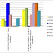 Porcentajes 2012-2013