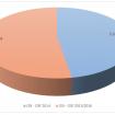 grafico 1 2015